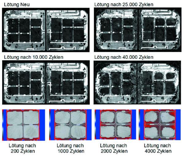 Результаты ультразвукового контроля паяных соединений в ходе нагрузочных испытаний (Lötung — состояние припаянной подложки кристалла по истечении указанного количества циклов)