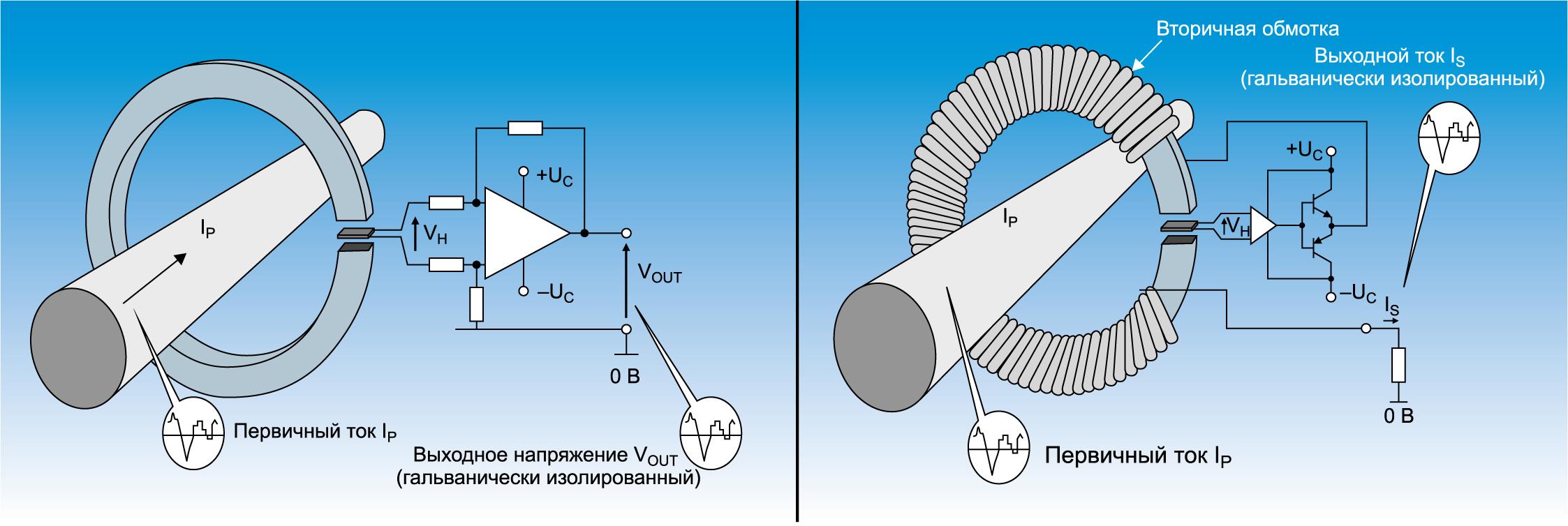 Датчики тока прямого усиления (слева) и компенсационного типа
