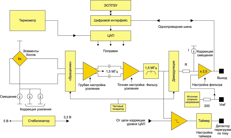 Блок-схема специализированной ИС, применяемой в новом датчике тока прямого усиления