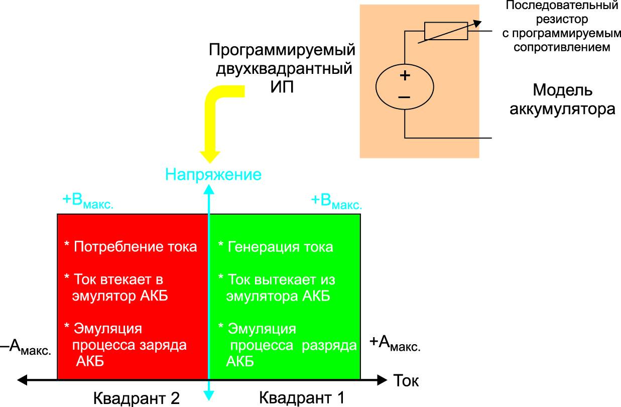 Аккумуляторная батарея моделируется двухквадрантным ИП с программируемым внутренним сопротивлением