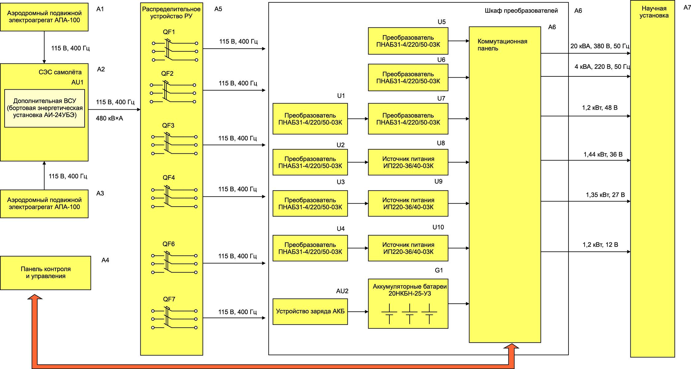 Структурная схема системы электропитания авиационного базирования для научной аппаратуры