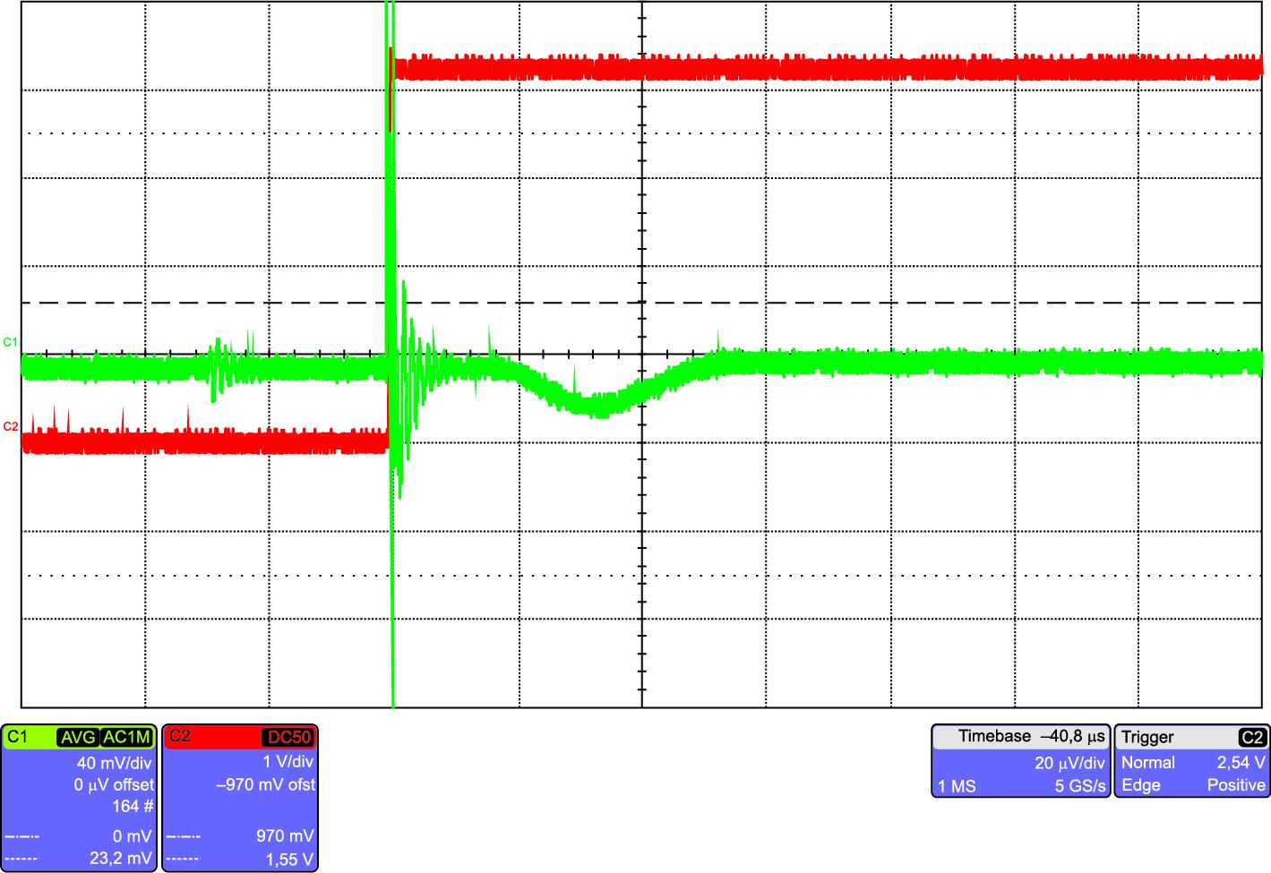 Типовая реакция датчика DVM 4000 на синфазную помеху с dv/dt = 6 кВ/мкс (напряжение 4200 В): всего лишь 0,5% от VPN со временем восстановления менее 50 мкс