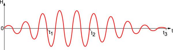 График зависимости напряженности магнитного поля H от времени t внутри рабочего объема обмотки ЭМ