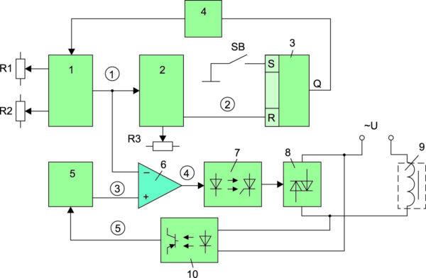 Структурная схема однофазной размагничивающей установки