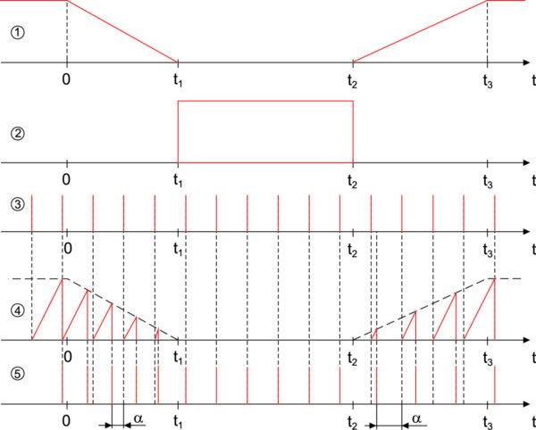 Временные диаграммы электрических сигналов на соответствующих точках размагничивающей установки