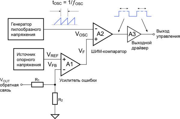 Блок-схема ШИМ-контроллера, работающего в режиме управления по напряжению (Voltage Mode Control)