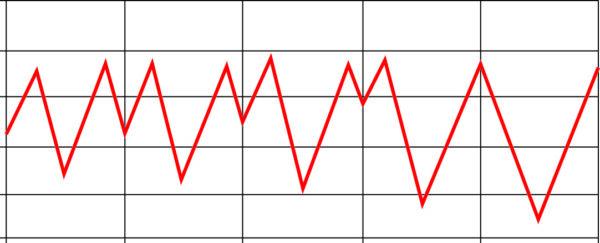 Временная диаграмма, иллюстрирующая субгармоническую нестабильность
