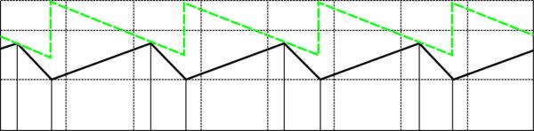 Компенсация наклона (пунктирная линия) и сигнал обратной связи (сплошная линия)