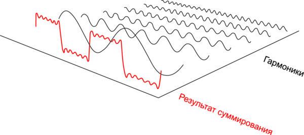 Графическое представление разложения в ряд Фурье для сигнала прямоугольной формы