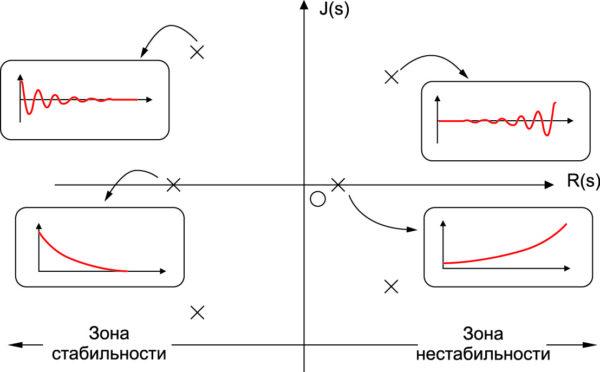 График расположения нулей и полюсов в S-плоскости показывает соответствующие типичные временные диаграммы поведения системы