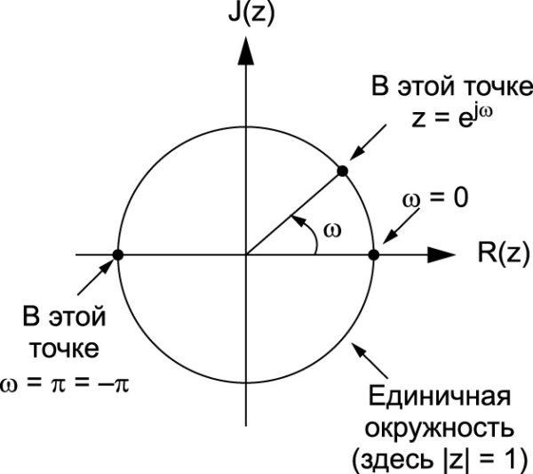 Единичная окружность Z-плоскости