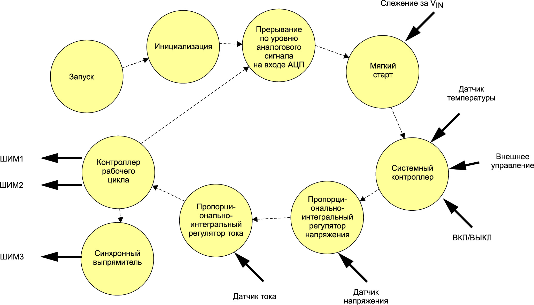 Блок-схема программного обеспечения для контроллера DC/DC-преобразователя с цифровым программным управлением на базе микроконтроллера