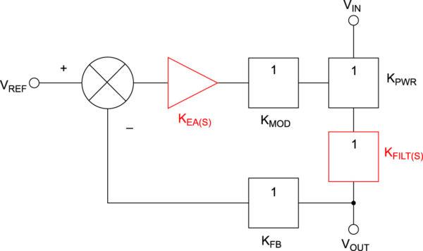 Блок-схема петли обратной связи