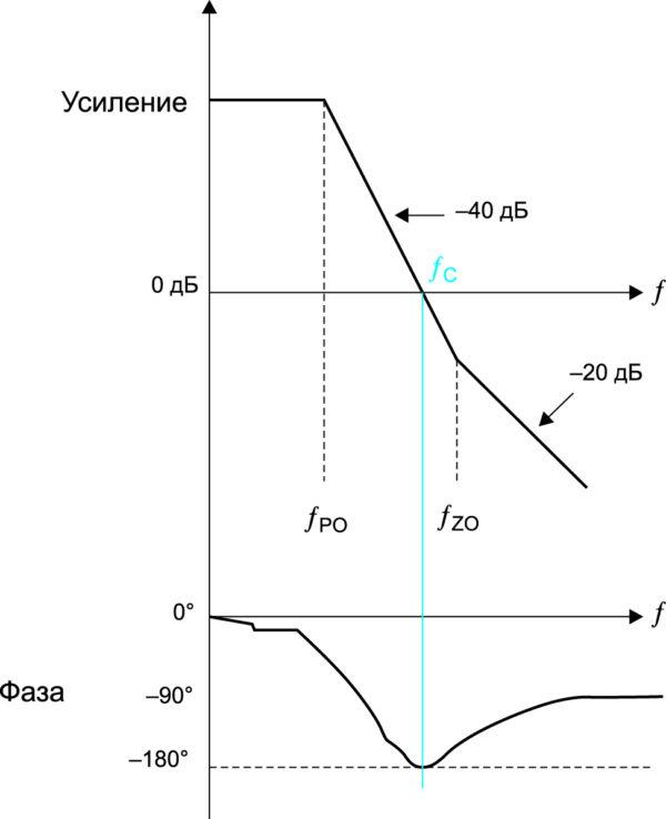 Нормированная диаграмма зависимости усиления и фазы от частоты для схемы преобразователя, приведенной на рис. 2