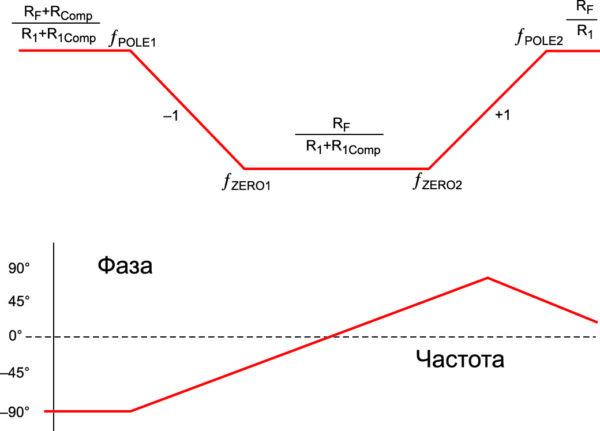 Соотношения между усилением и фазой в схеме усилителя ошибки с компенсацией