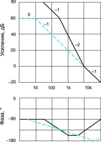Компенсированные (сплошная линия) по отношению к однополюсной (показана пунктиром) характеристики (АЧХ и ФЧХ) контура обратной связи для схемы, представленной на рис. 6