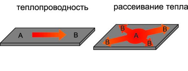 Различие теплопереноса и рассеивания тепла