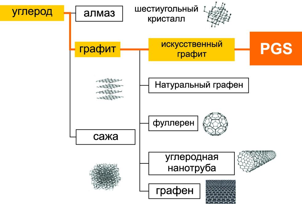 Семейство углеродистых материалов