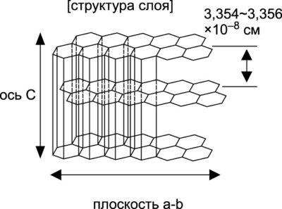 Структура искусственного графита
