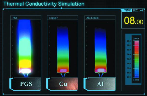 Сравнение теплопроводности алюминия, меди и PGS-листов