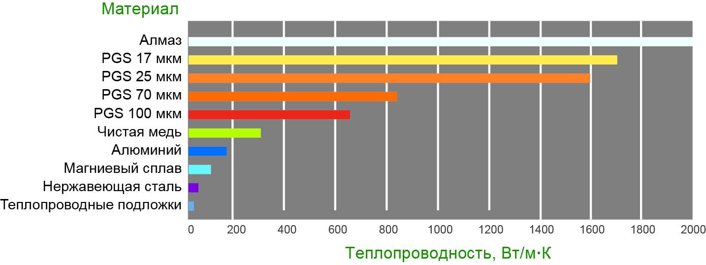 Сравнение теплопроводности PGS-листов различной толщины