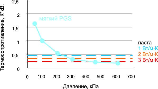 Зависимость термосопротивления от приложенного давления