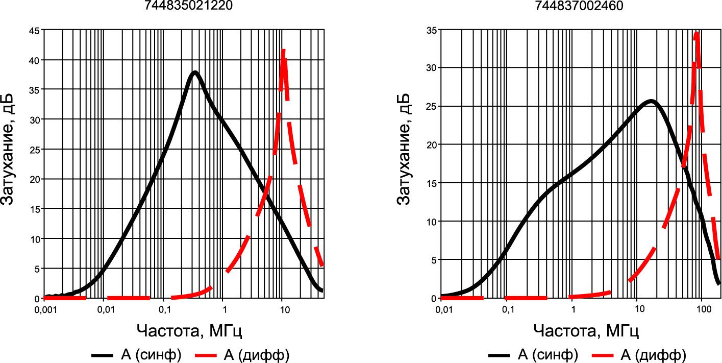 Затухание в различных моделях WE-TPB HV [2]
