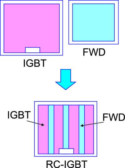 Основной вид чипа RC-IGBTседьмого поколения