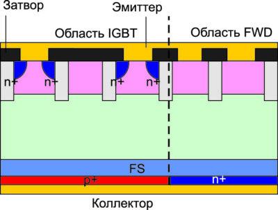 Поперечное сечение RC-IGBT