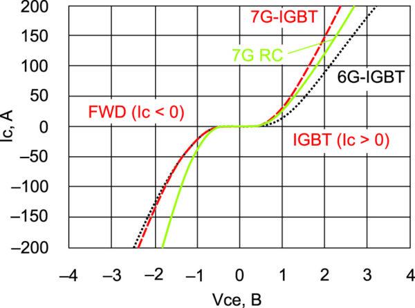 Выходные характеристики RC-IGBT