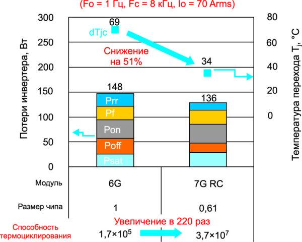 Потери инвертора и ∆Tjc RC-модуля 100 А (7G)