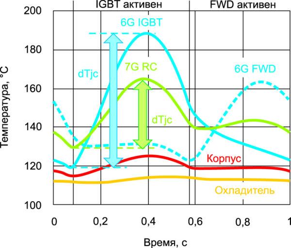 Колебание температуры (АС, 1 Гц)