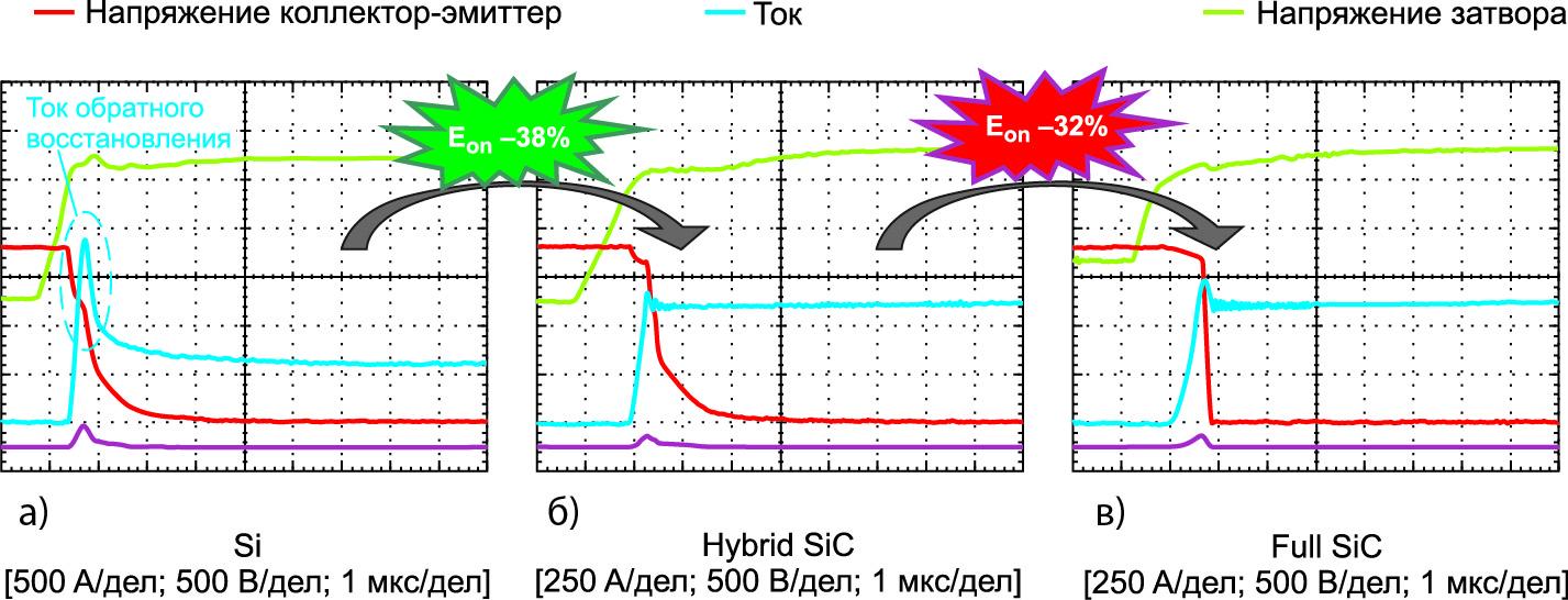 Временные диаграммы включения модулей Si-, Hybrid SiC- и Full SiC-технологий в различных условиях