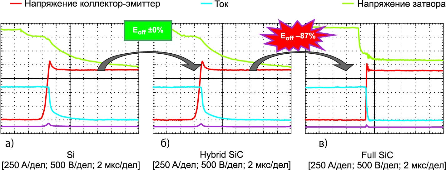 Временные диаграммы выключения модулей Si-, Hybrid SiC- и Full SiC-технологий в различных условиях