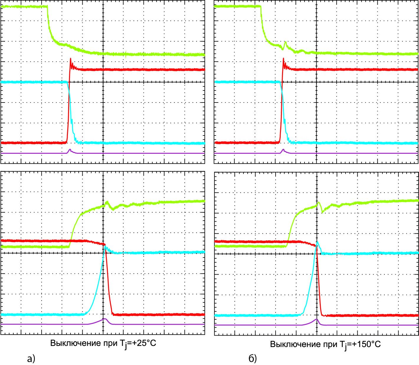 Временные диаграммы выключения Full SiC-модулей в условиях