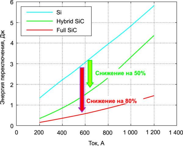 Потери на переключение (Eon + Eoff + Err) для каждой из рассматриваемых полупроводниковых технологий при рабочем напряжении 3,3 кВ