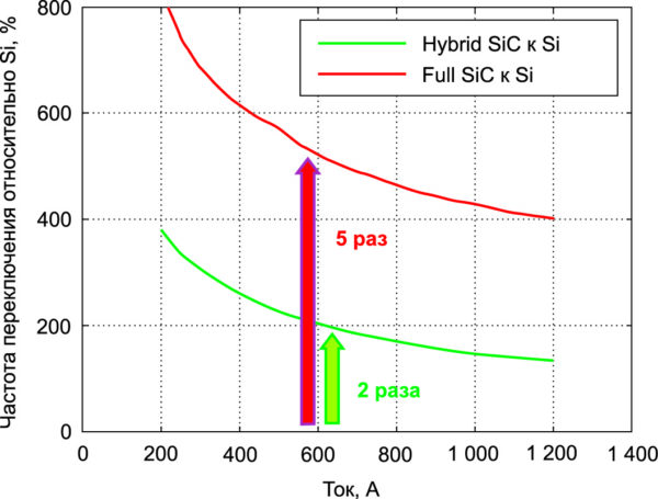 Частота переключения SiC-транзисторов по сравнению с Si-устройствами при равных потерях переключения в условиях: VCC = 1800 В, Tj = +150 °C, LS = 65 нГн