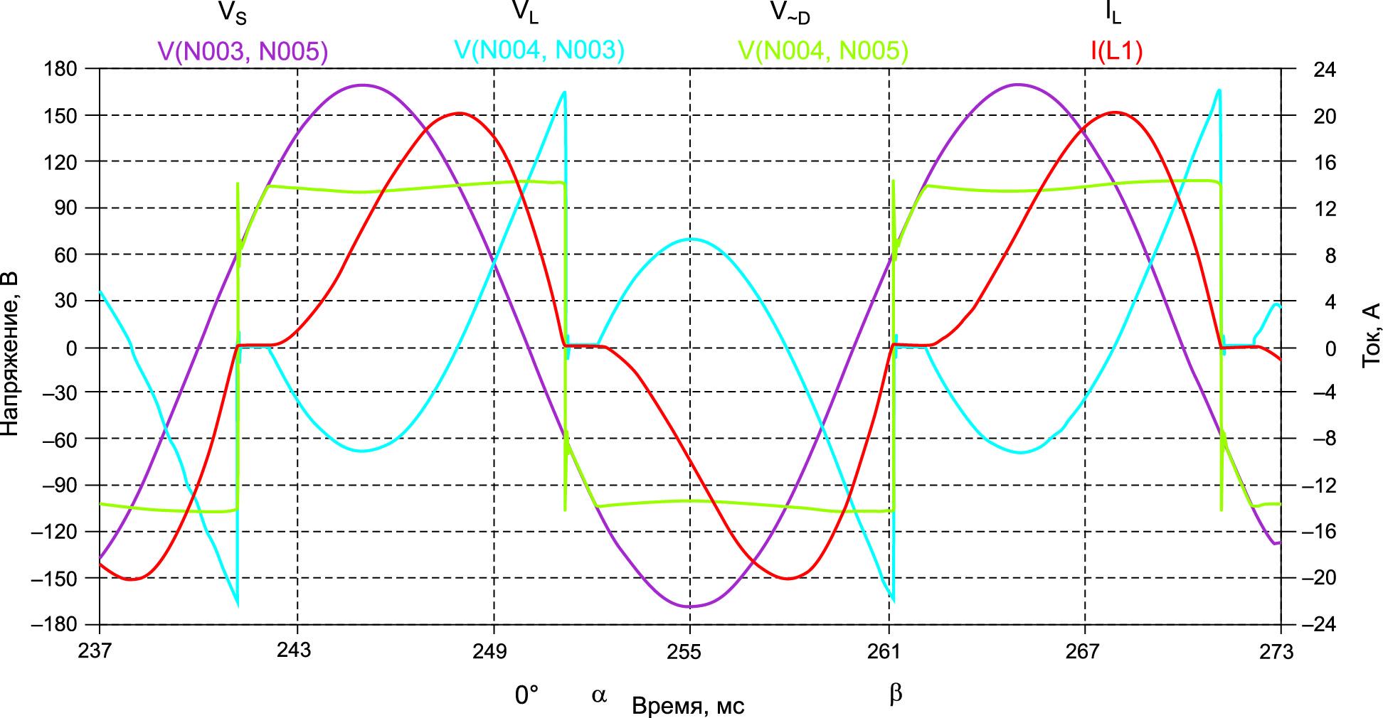 Режим прерывистого тока iL(t) через Le,  Vd / Vsm > 0,537,  a = ad > a0