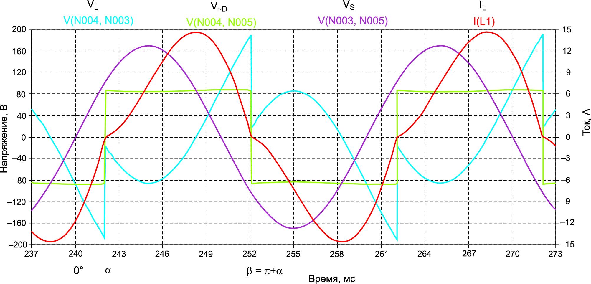 Режим непрерывного тока через iL(t) через Le, Vd / Vsm < 0,537, a = aL > ad
