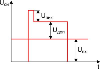 Напряжение Uси силового транзистора