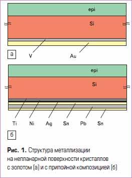 Структура металлизации на непланарной поверхности кристаллов с золотом (а) и с припойной композицией (б)