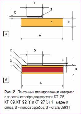 Ленточный плакированный материал с полосой серебра для корпусов КТ-26, КТ-89, КТ-92 (а) и КТ-27 (б)