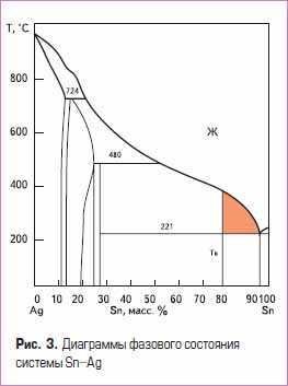 Диаграммы фазового состояния системы Sn–Ag