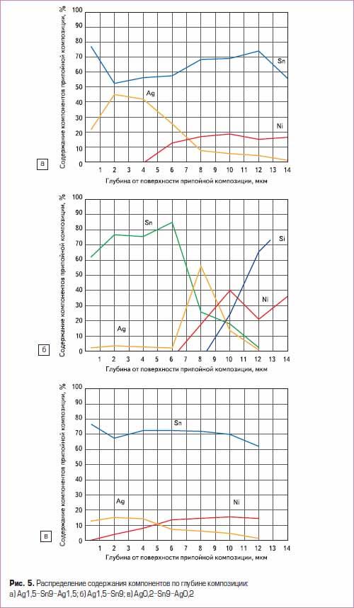 Распределение содержания компонентов по глубине композиции