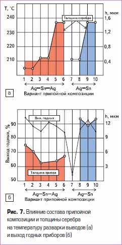 Влияние состава припойной композиции и толщины серебра на температуру разварки выводов (а) и выход годных приборов (б)