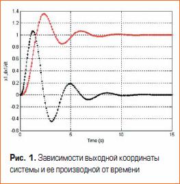 Зависимости выходной координаты системы и ее производной от времени