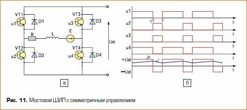 Мостовой ШИП с симметричным управлением