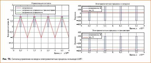 Сигналы управления на входе и электромагнитные процессы на выходе ШИП