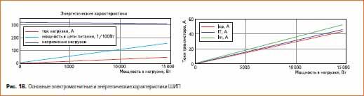 Основные электромагнитные и энергетические характеристики ШИП