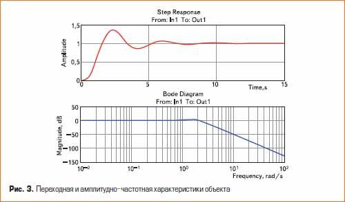 Переходная и амплитудно-частотная характеристики объекта